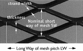Raised mesh dimensions